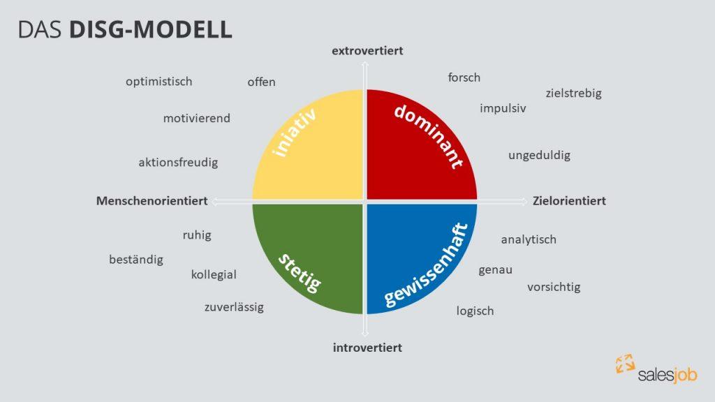 disg-modell_kundentypen