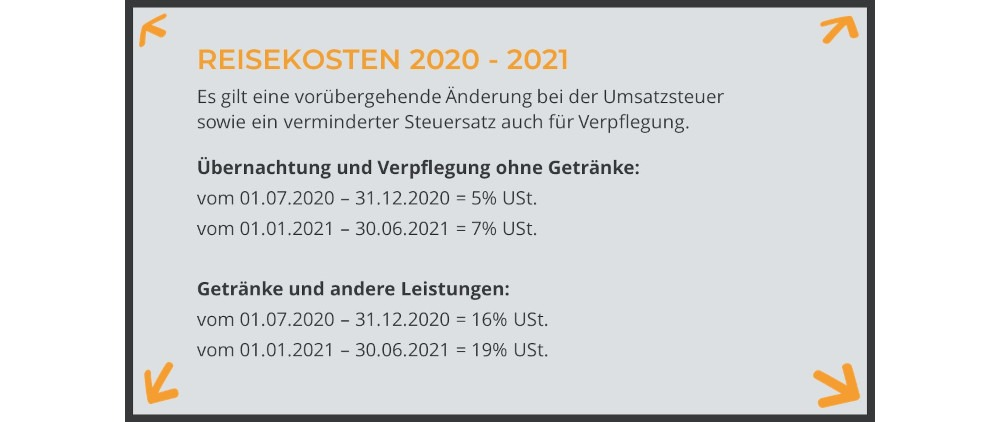 Infobox Umsatzsteueränderung 2020-2021