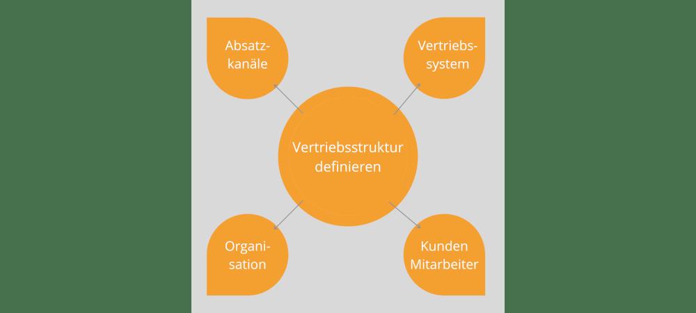Vertriebsstruktur_salesjob