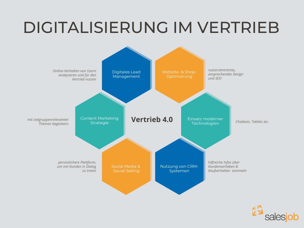 Digitalisierung-im-Vertrieb-salesjob