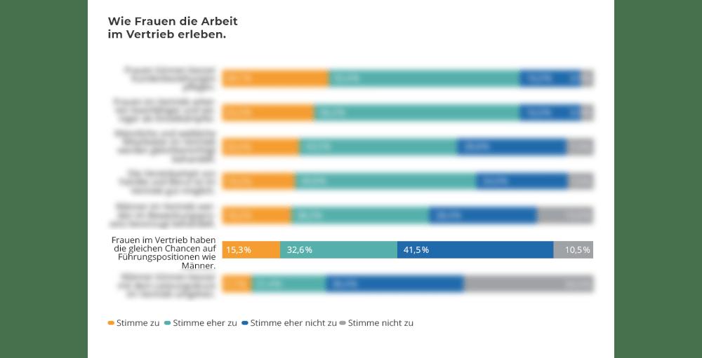 Frauen-im-Vertrieb_Grafik_Studie